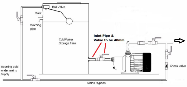 booster_pump_setup centrifugal pumps to boost pressure in domestic water supplies home water pump diagram at aneh.co