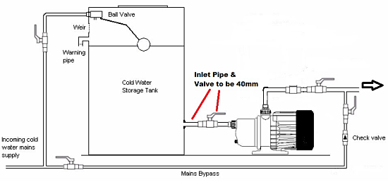 design of water supply pipe networks solution manual