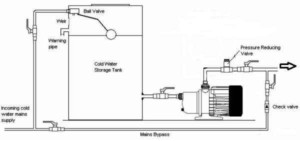 Water Tank Installation : Water pressure booster pump installation at tanks