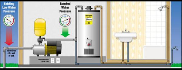 water tank pressure pumps