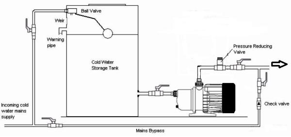 water tank pressure
